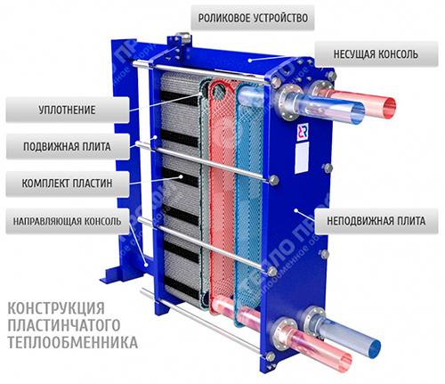 Как состоит теплообменник Паяный теплообменник-испаритель Машимпэкс (GEA) GNH-HP700AE Серов