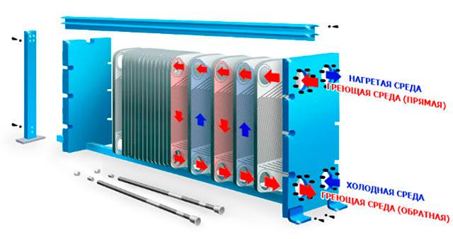 Какой теплоноситель для теплообменников Пластинчатый теплообменник Kelvion NT 250M Петропавловск-Камчатский