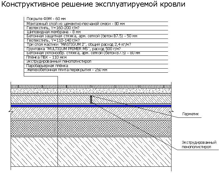 НапылЯемаЯ гидроизолЯциЯ mastigum 2.