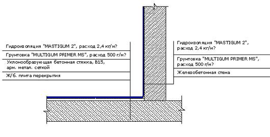 Межэтажного укладка перекрытия пароизоляции