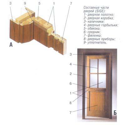 Составные части дверей.