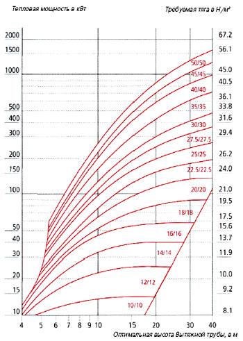 расчет тяги дымовой трубы
