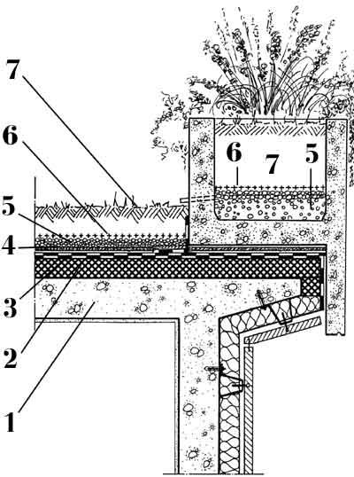 Конструкция 'зеленой крыши'