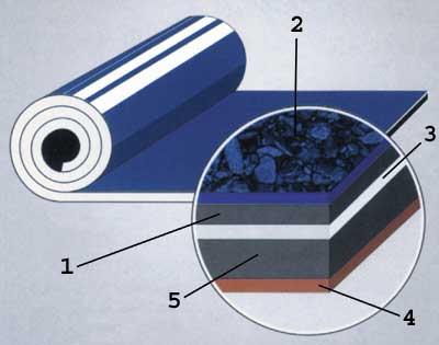 Технониколь пленка гидроизоляция