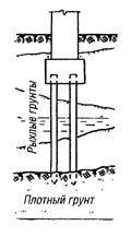Свайные фундаменты:    А - со стоечными сваями